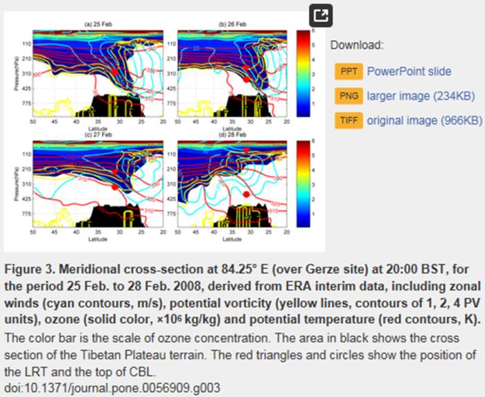 tropopause folds over Tibetan Plateau