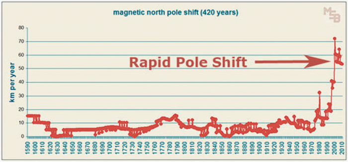 magnetic north pole shift