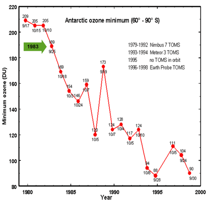 chart antarctic ozone minimum 1979-1998